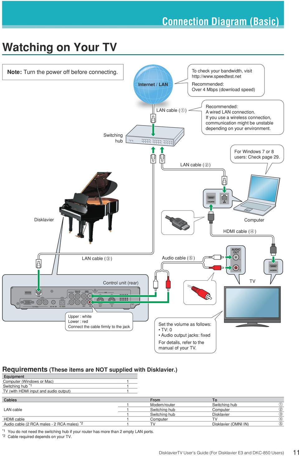 For Disklavier E3 And Dkc 850 Users Powered By Remotelive User S Tv With Wireless Router Cable Connection Diagram If You Use A Communication Might Be Unstable Depending On Your Environment
