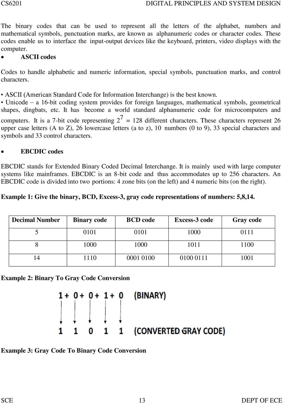 A Course Material On Digital Principles And System Design Pdf Logic Family Integrated Circuit Gates Below Label The Maxterm Diagram Ascii Codes To Handle Alphabetic Numeric Information Special Symbols Punctuation Marks