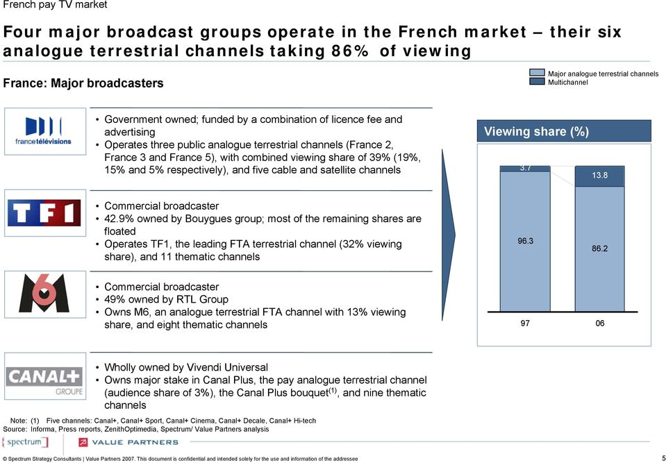 Summary profiles of pay TV in France, Germany, Italy, Spain, Sweden