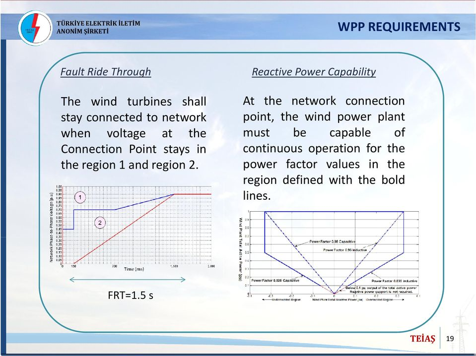 Reactive Power Capability At the network connection point, the wind power plant must be
