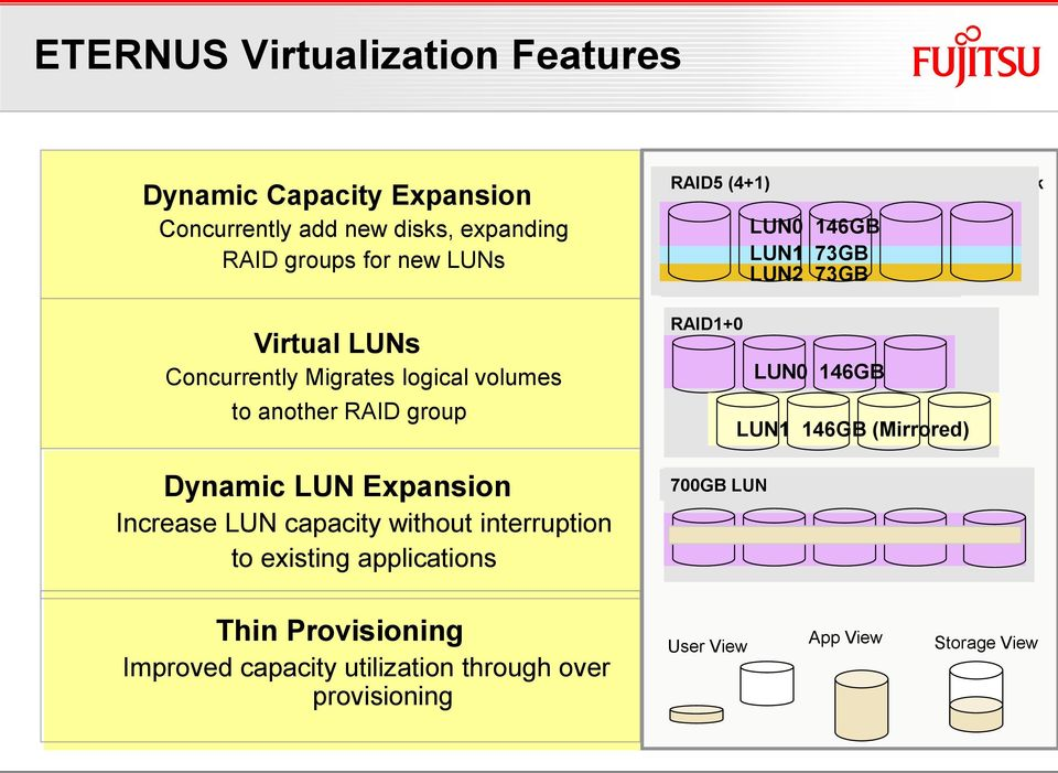 Dynamic LUN Expansion Increase LUN capacity without interruption to existing applications RAID1+0 RAID5 (3+1) 500GB 700GB LUN LUN0