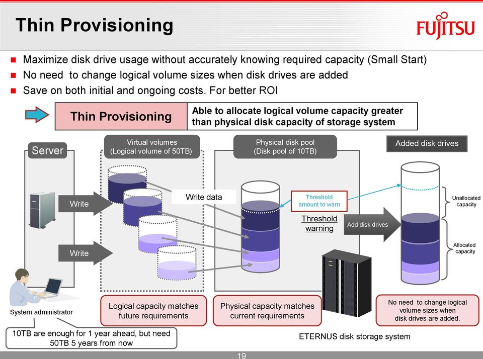 For better ROI Thin Provisioning Able to allocate logical volume capacity greater than physical disk capacity of storage system Server Virtual volumes (Logical volume of 50TB) Physical disk pool