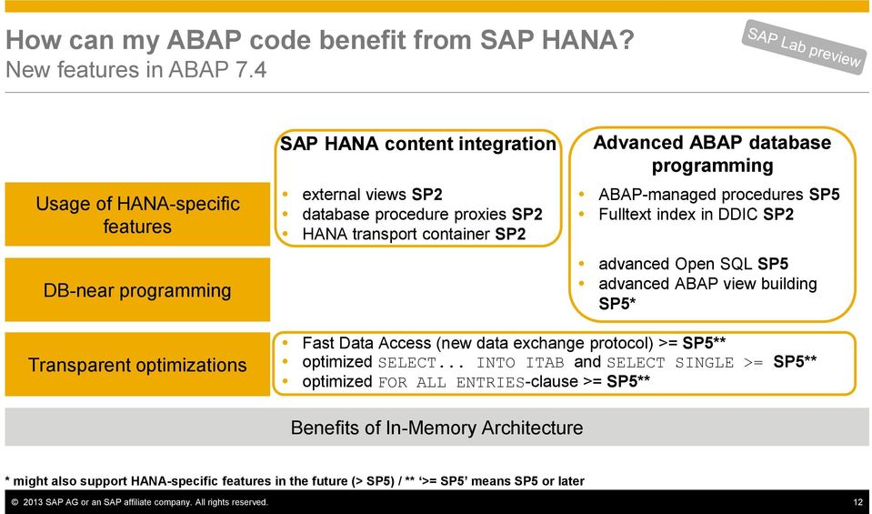 Application Development Based on ABAP and SAP HANA  Rich Heilman