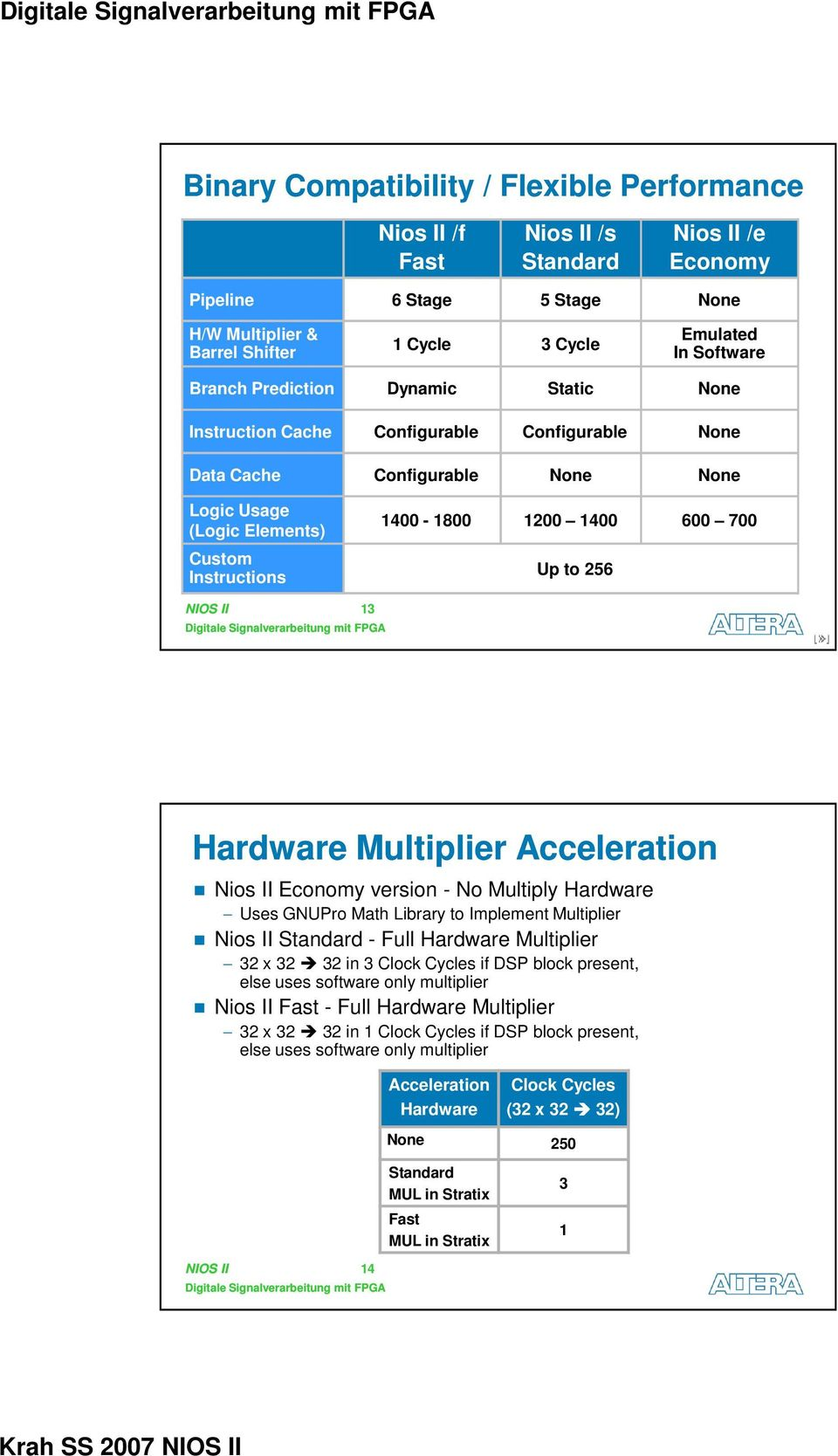 Up to 256 NIOS II 13 Hardware Multiplier Acceleration Nios II Economy version - No Multiply Hardware Uses GNUPro Math Library to Implement Multiplier Nios II Standard - Full Hardware Multiplier 32 x