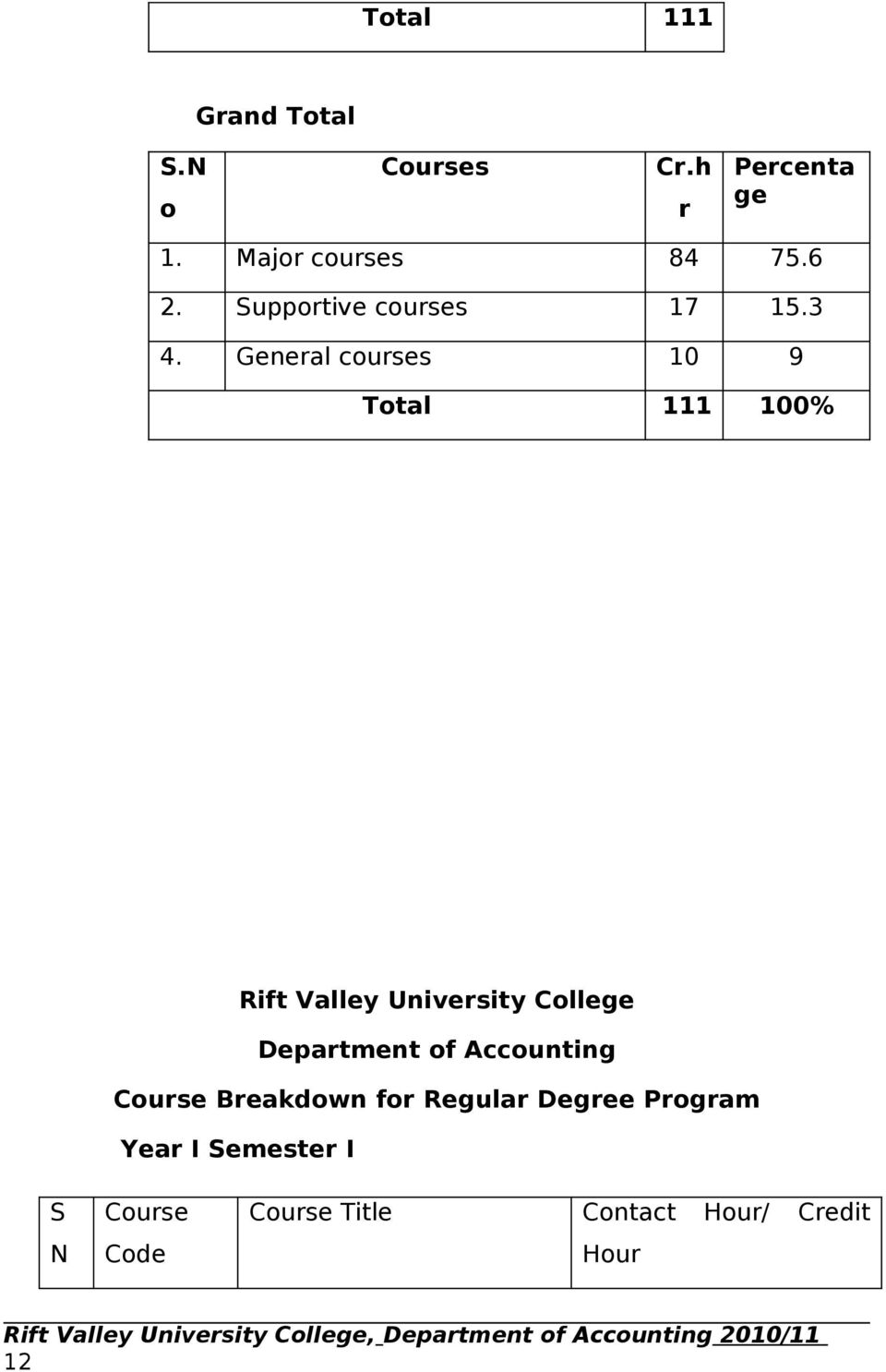 The Bachelor s of Art s Degree in Accounting - PDF