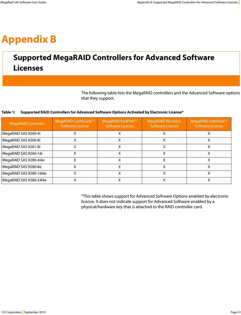 MegaRAID Advanced Software Options Electronic License
