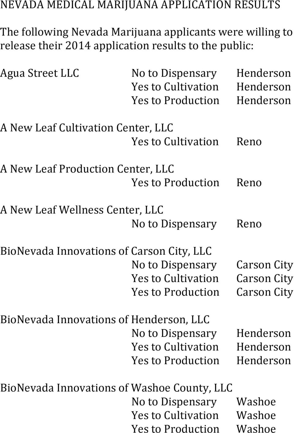 NEVADA MEDICAL MARIJUANA APPLICATION RESULTS  Agua Street