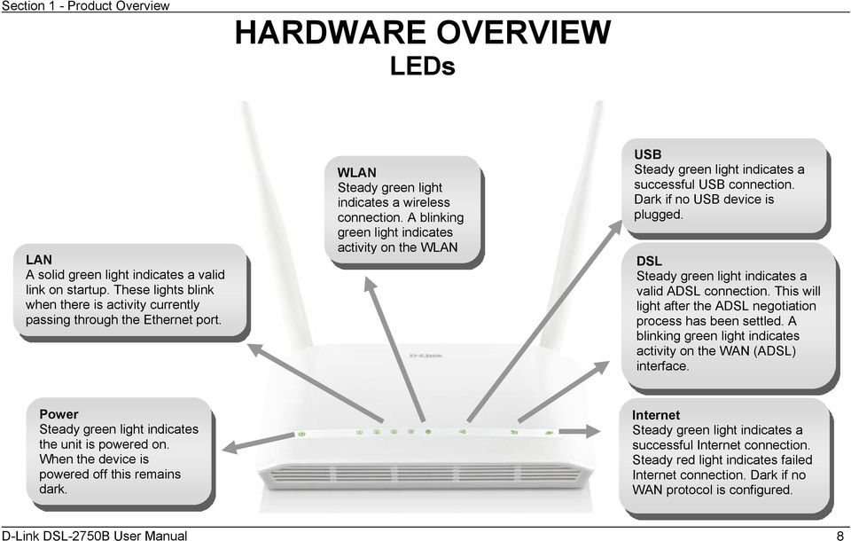 Table of Content  D-Link DSL-2750B User Manual 1 - PDF