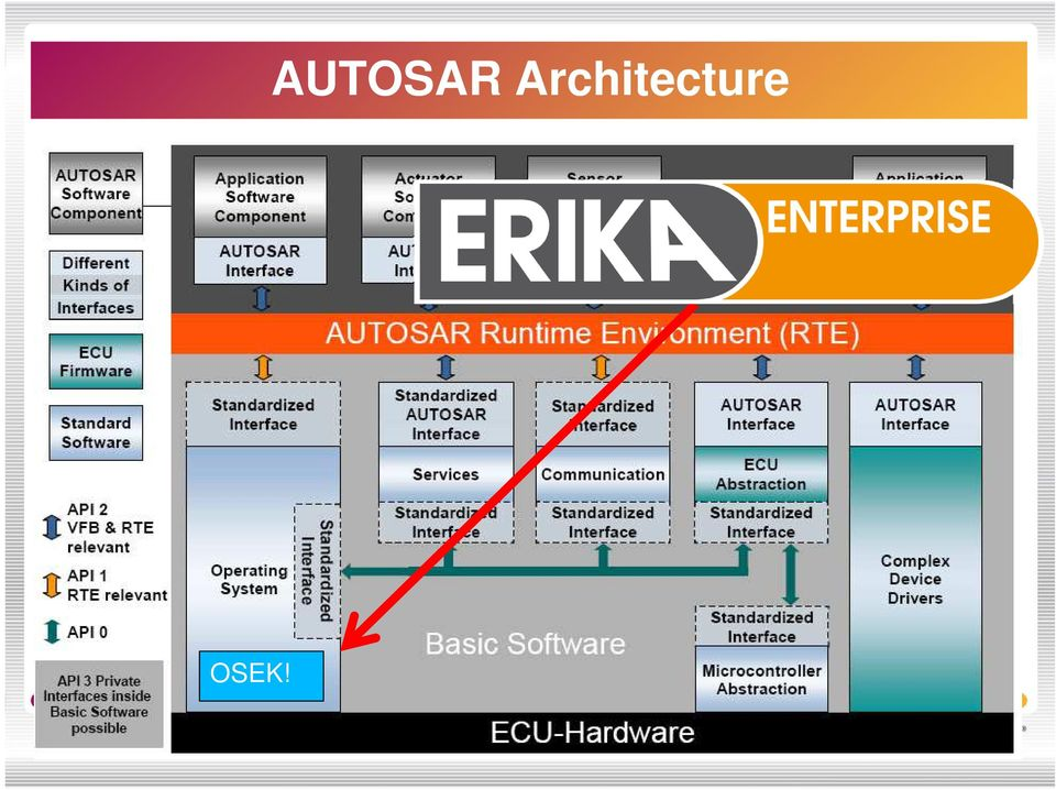 Open-source and Real-time in Automotive Systems: (not only