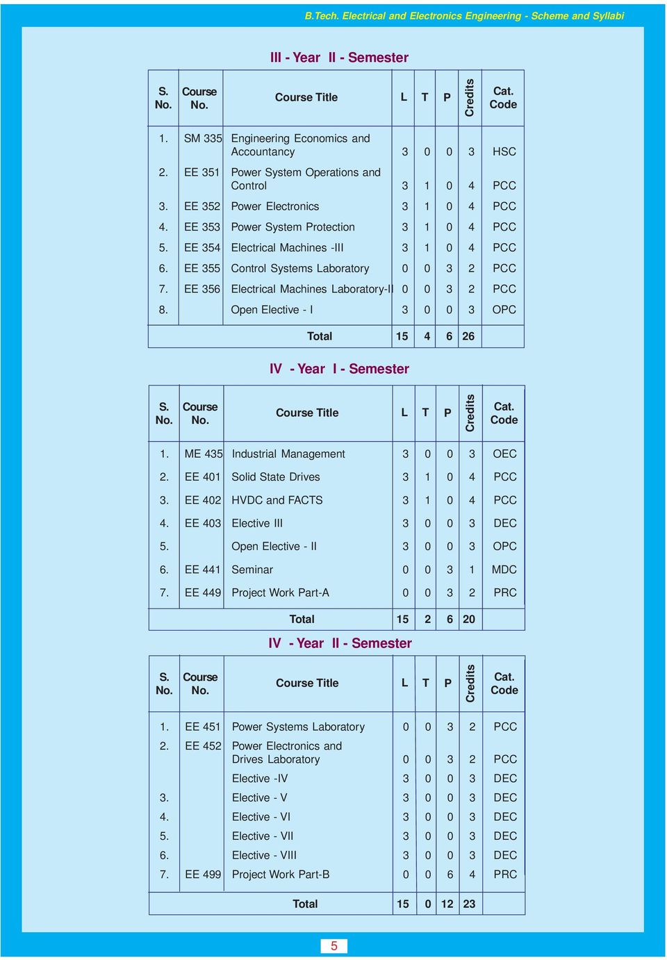 Department Of Electrical Engineering Pdf Electronic Circuit By Jb Gupta Ee 356 Machines Laboratory Ii 0 3 2 Pcc 8 Open Elective