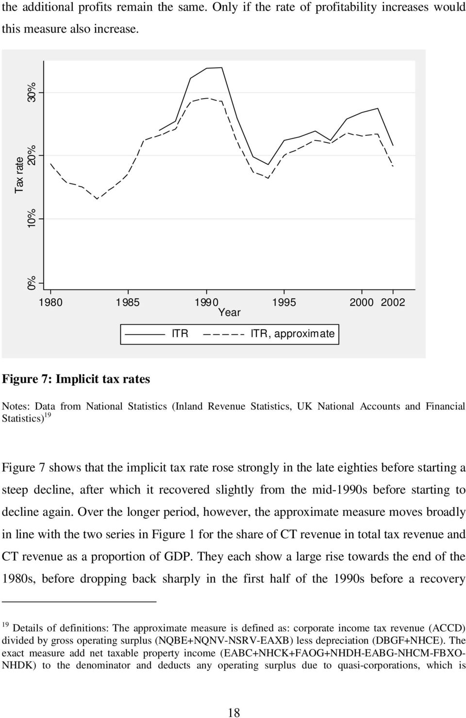 Financial Statistics) 19 Figure 7 shows that the implicit tax rate rose strongly in the late eighties before starting a steep decline, after which it recovered slightly from the mid-1990s before