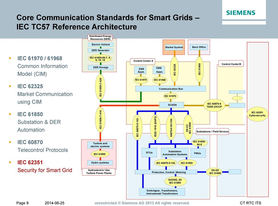 The Value of Security Protocols on the Example of Smart Grid