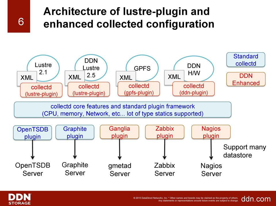 Lustre Monitoring with OpenTSDB - PDF