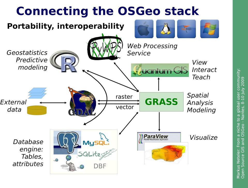 From a niche to a global user community: Open Source GIS and