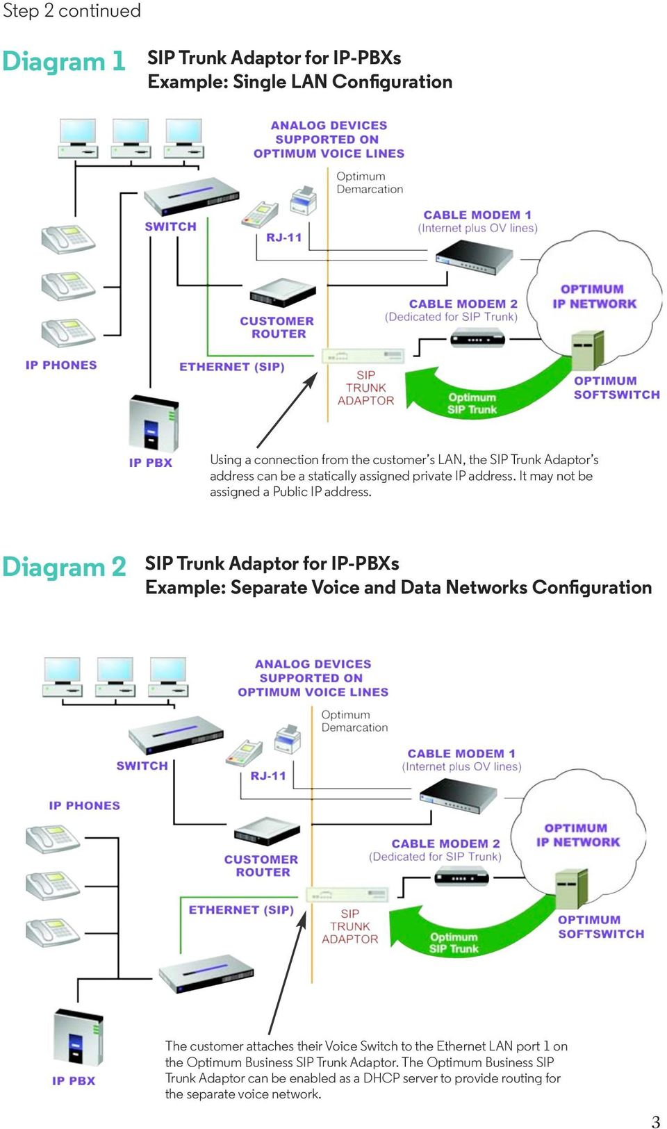 Diagram 2 SIP Trunk Adaptor for IP-PBXs Example: Separate Voice and Data Networks Configuration The customer attaches their Voice Switch to the