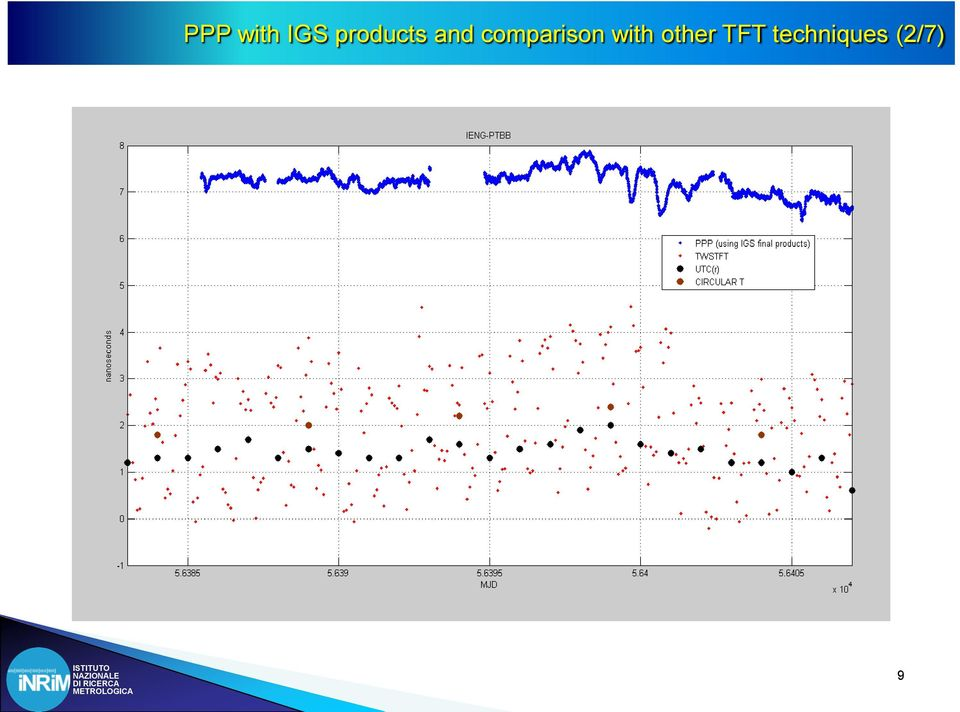 Banos Tft.Calibrated Ppp Time Transfer Among Time Scales Generated At