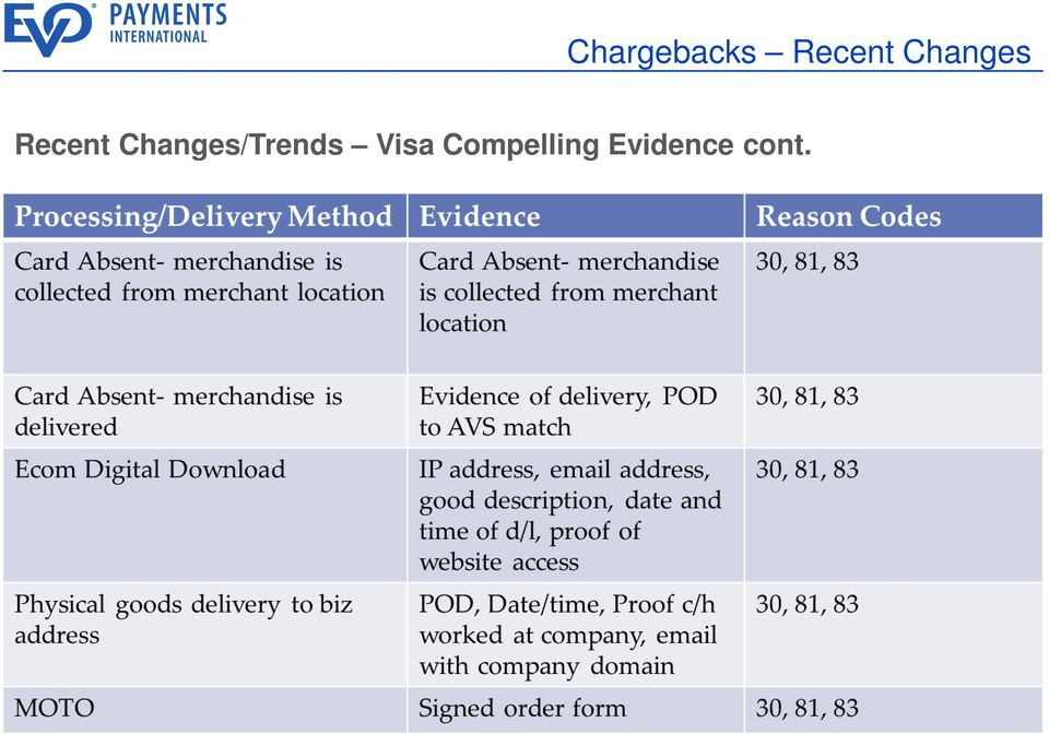 Changes/Trends Visa