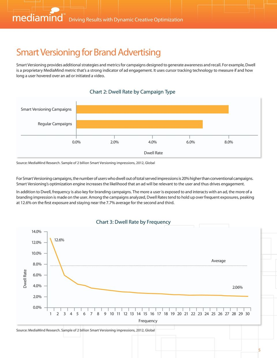 It uses cursor tracking technology to measure if and how long a user hovered over an ad or initiated a video. Chart 2: Dwell Rate by Campaign Type Smart Versioning Campaigns Regular Campaigns 0.0% 2.