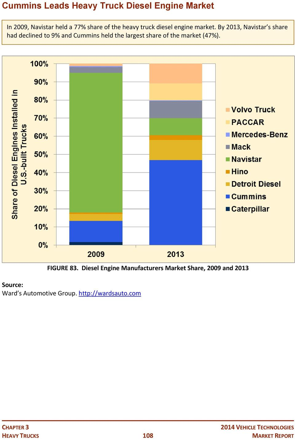 By 2013, Navistar s share had declined to 9% and Cummins held the largest share of the market (47%).