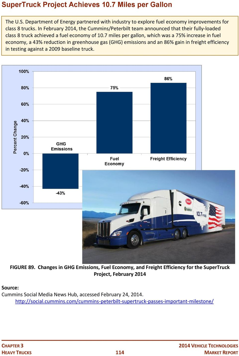 7 miles per gallon, which was a 75% increase in fuel economy, a 43% reduction in greenhouse gas (GHG) emissions and an 86% gain in freight efficiency in testing against a 2009 baseline truck.
