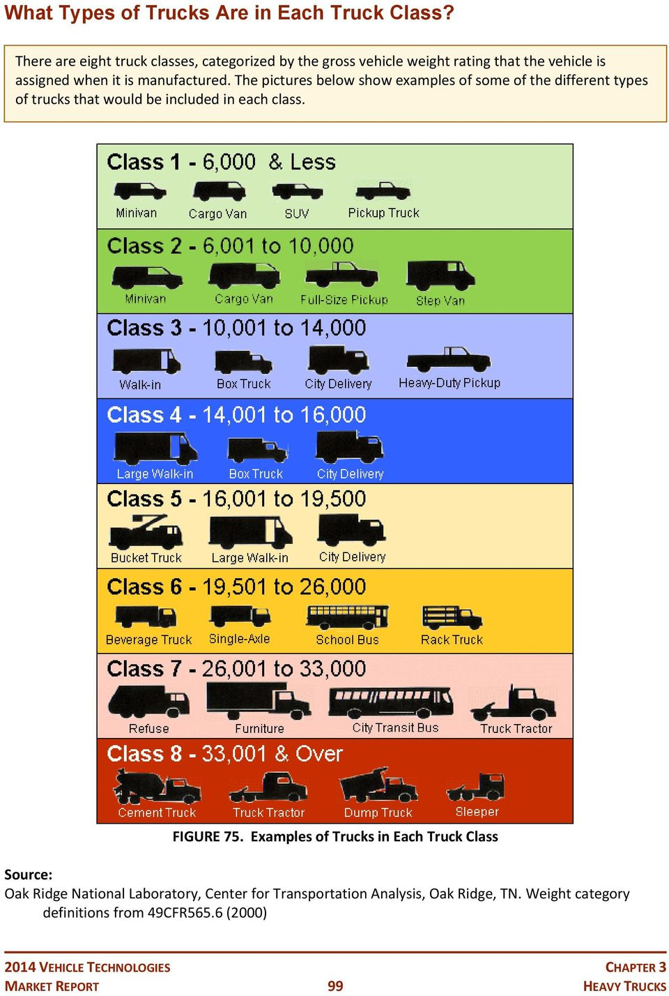 The pictures below show examples of some of the different types of trucks that would be included in each class. FIGURE 75.