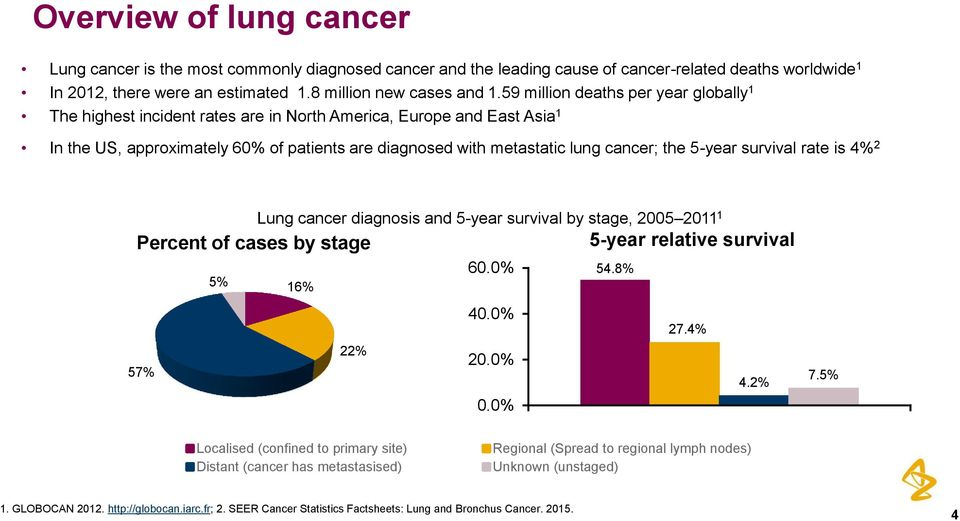 Clinical development of AZD9291 in non-small cell lung