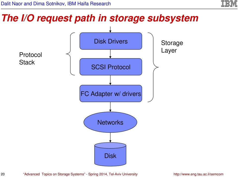 drivers Networks Disk 20 Advanced Topics on Storage Systems