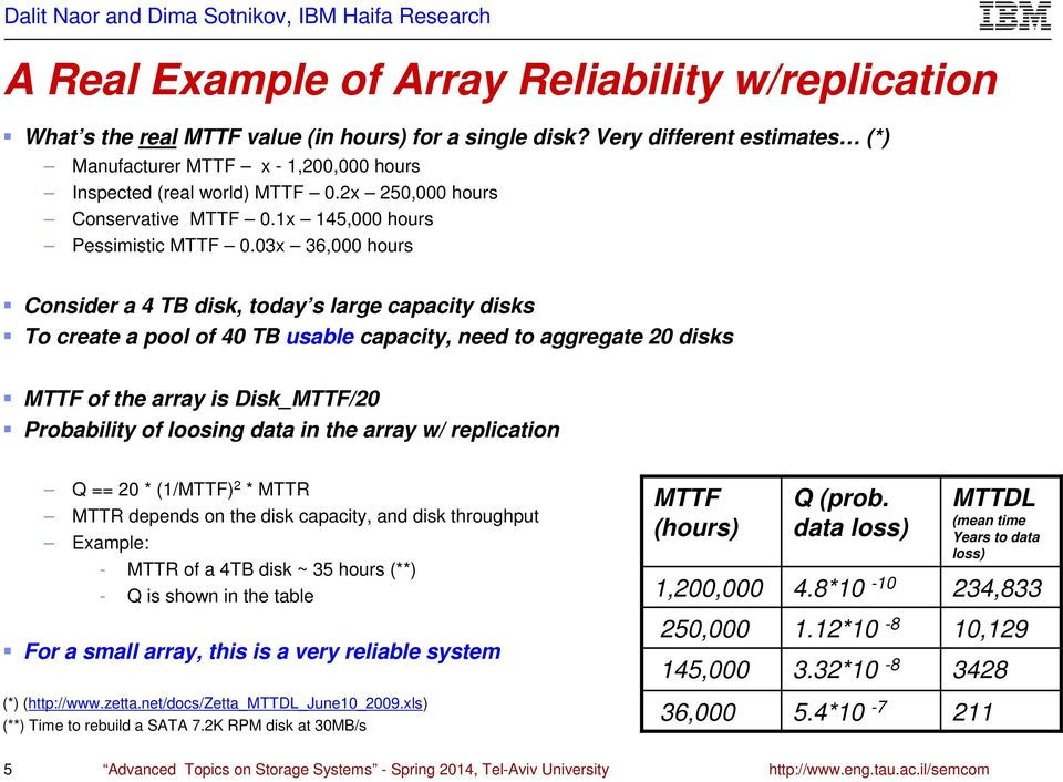 03x 36,000 hours Consider a 4 TB disk, today s large capacity disks To create a pool of 40 TB usable capacity, need to aggregate 20 disks MTTF of the array is Disk_MTTF/20 Probability of loosing data