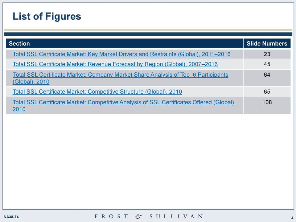 Analysis Of The Ssl Certificate Market Balancing Certificate Growth