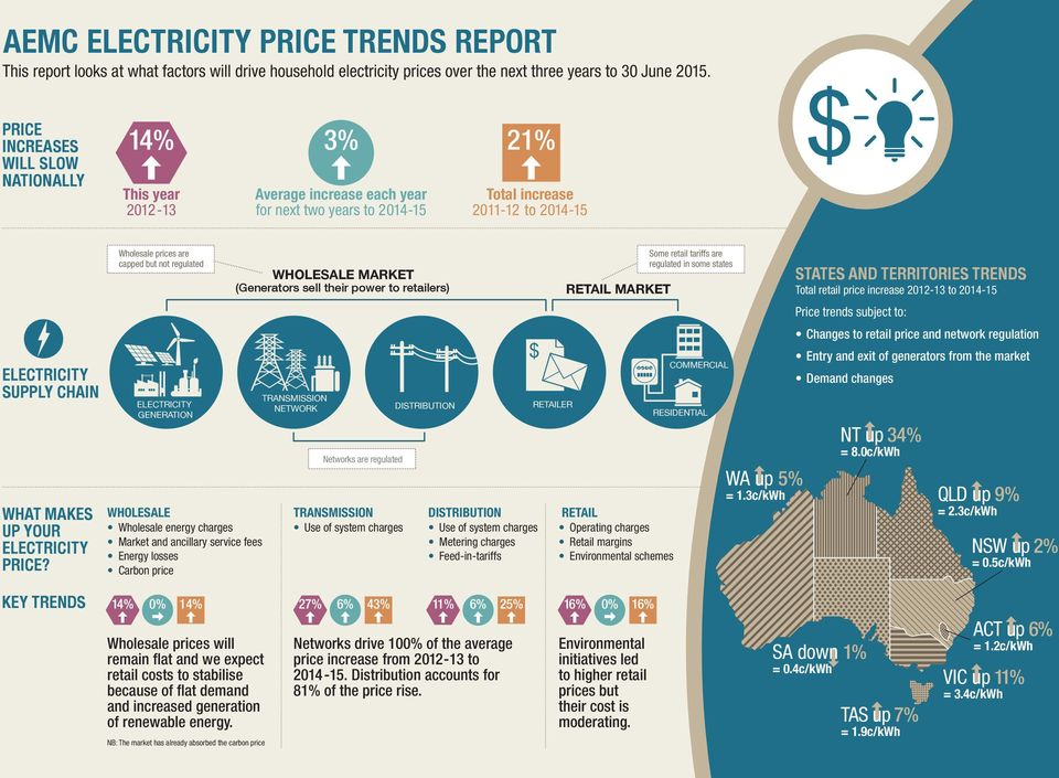 YOUR ELECTRICITY PRICE?