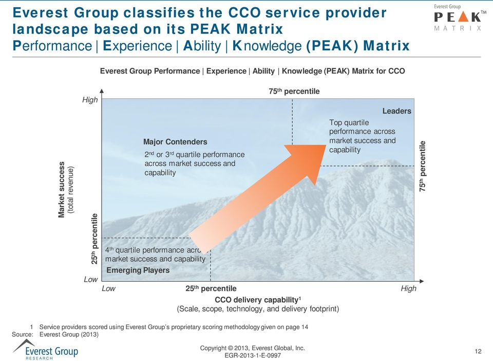 across market success and capability Emerging Players Low 75 th percentile 25 th percentile CCO delivery capability 1 (Scale, scope, technology, and delivery footprint) Leaders Top quartile