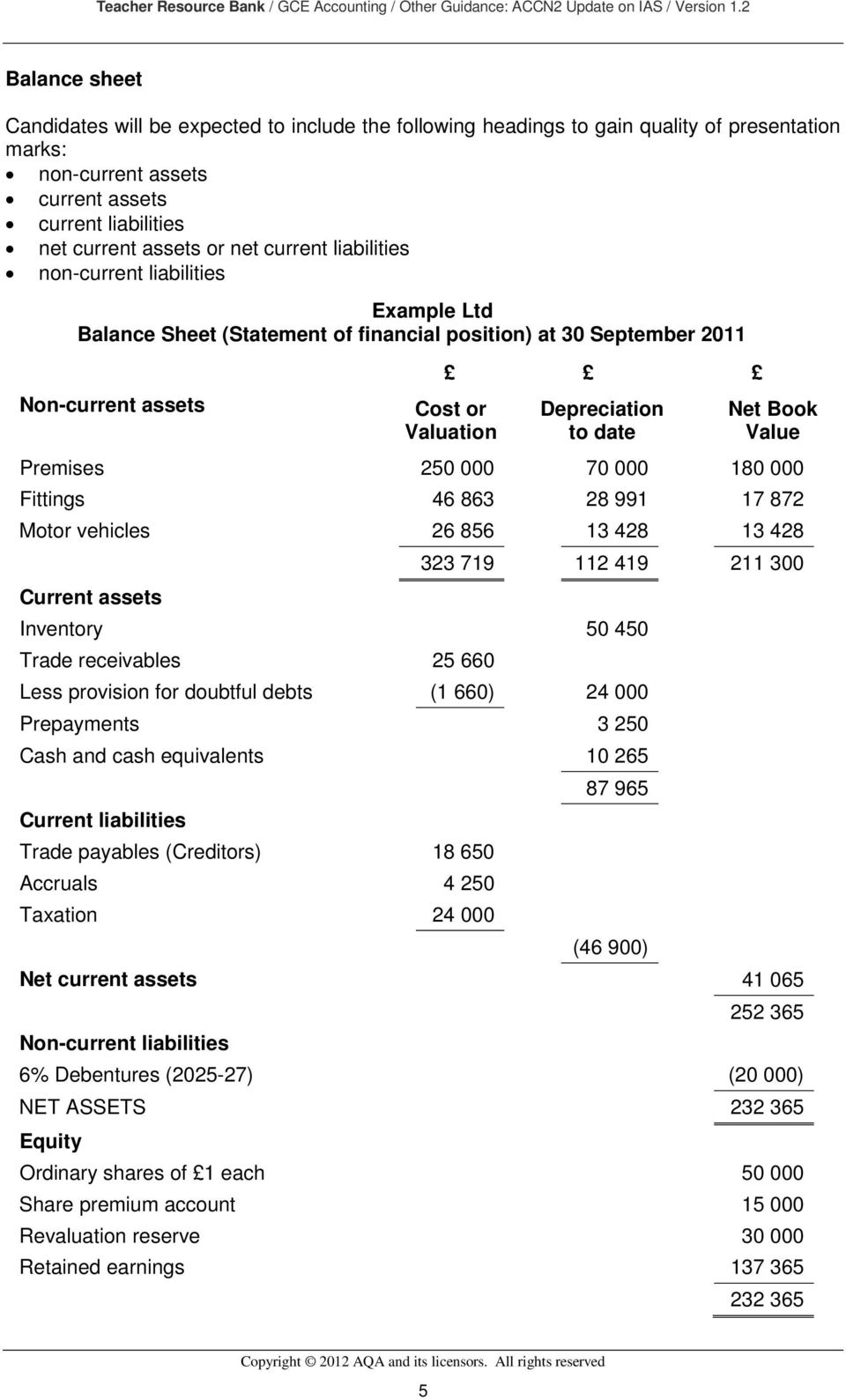 current liabilities non-current liabilities Example Ltd Balance Sheet (Statement of financial position) at 30 September 2011 Non-current assets Cost or Valuation Depreciation to date Net Book Value