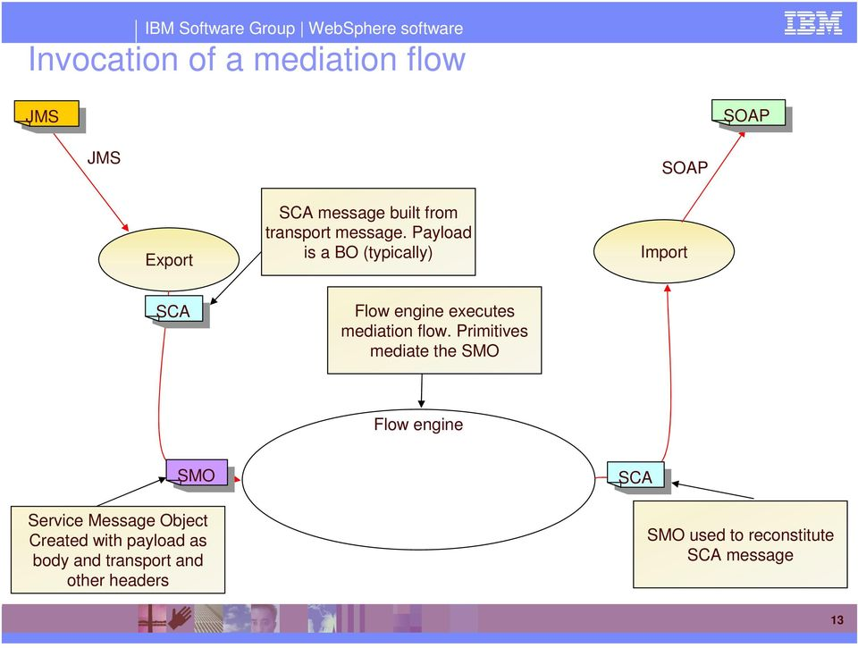 Payload is a BO (typically) Import SCA SCA Flow engine executes mediation flow.