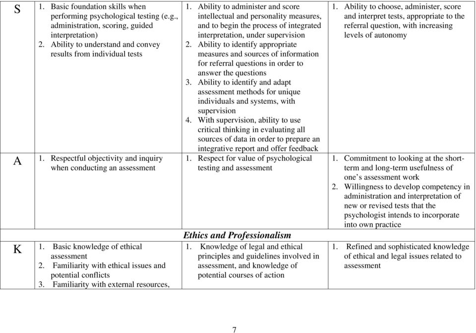 Competency Developmental Achievement Levels (DALs) of the National