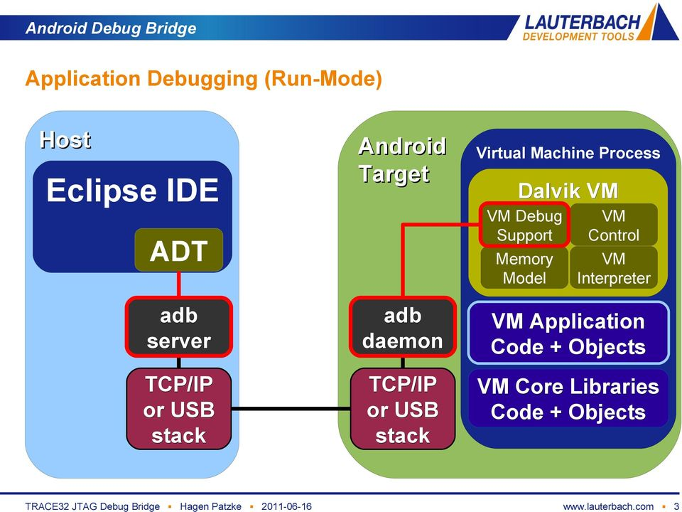VM Application Debugging via JTAG: Android TRACE32 JTAG