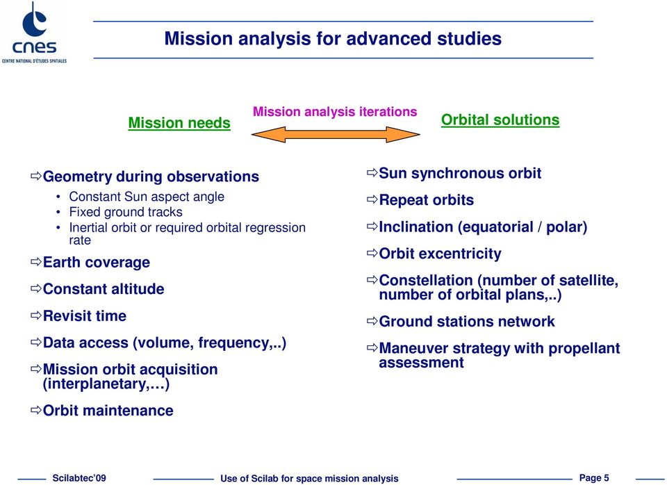 USE OF SCILAB FOR SPACE MISSION ANALYSIS AND FLIGHT DYNAMICS