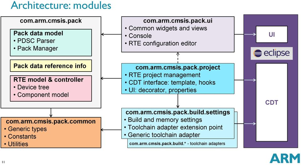 Enhanced Project Management for Embedded C/C++ Programming