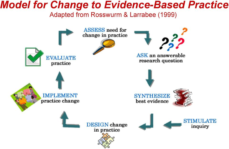 rosswurm and larrabee model of evidence based practice