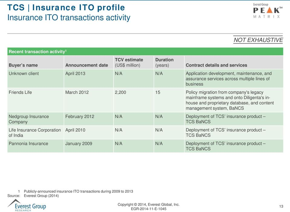 mainframe systems and onto Diligenta's inhouse and proprietary database, and content management system, BaNCS Nedgroup Insurance Company Life Insurance Corporation of India February 2012 N/A N/A