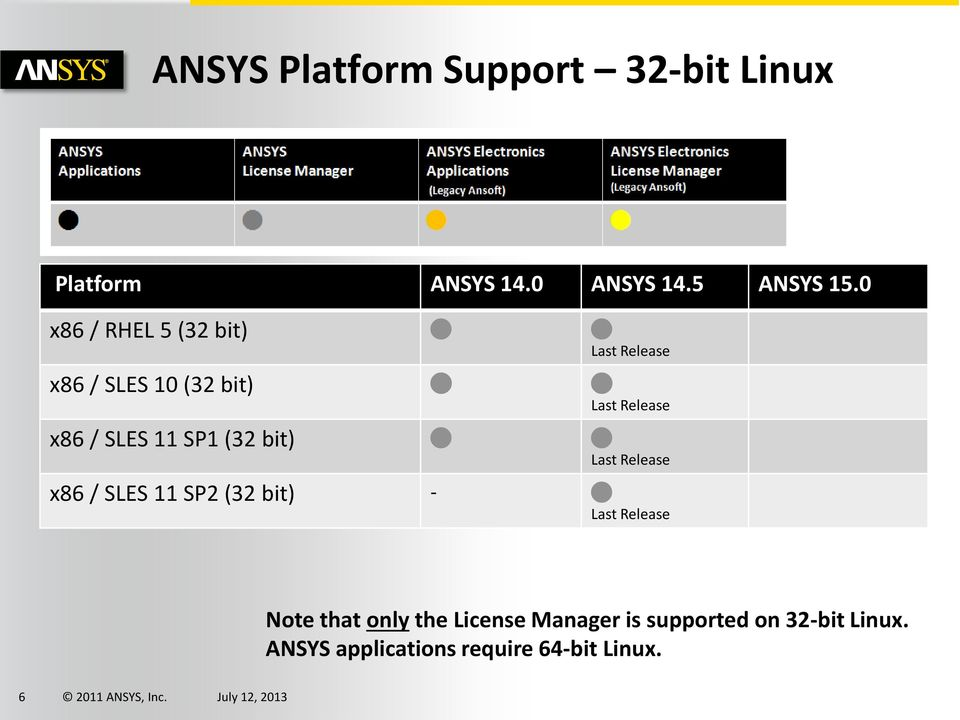 ANSYS Computing Platform Support  July PDF