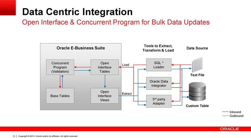 Copyright 2013, Oracle and/or its affiliates  All rights