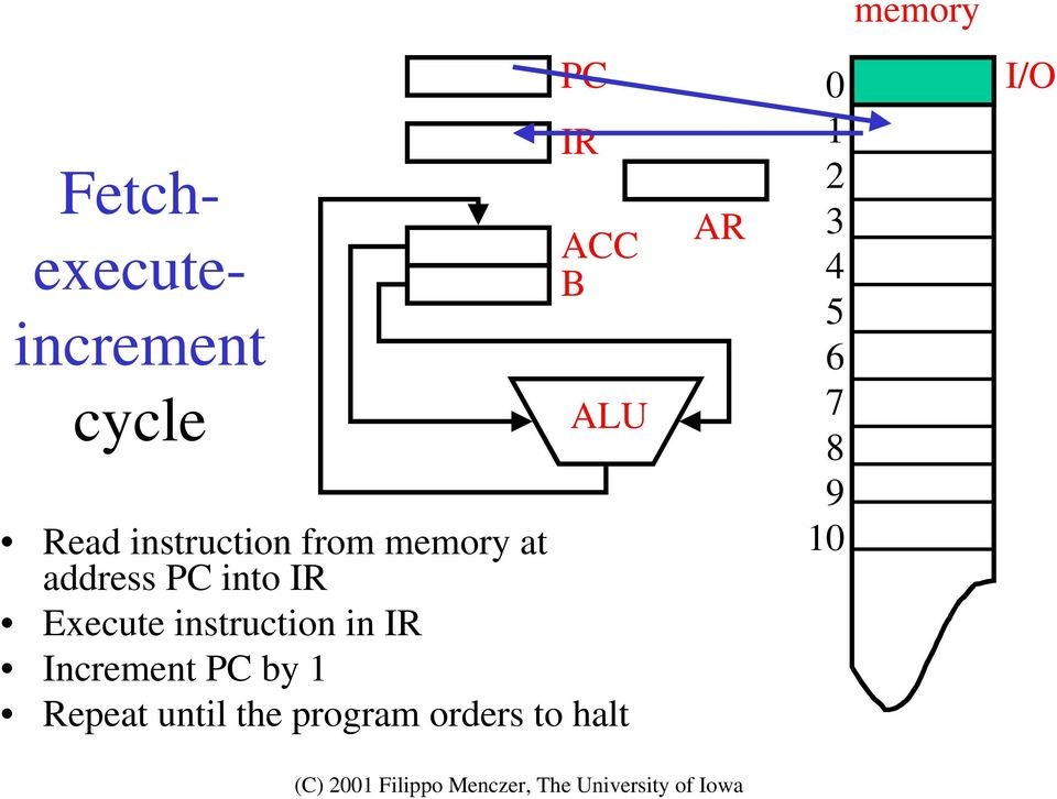 Execute instruction in IR Increment PC by 1 Repeat