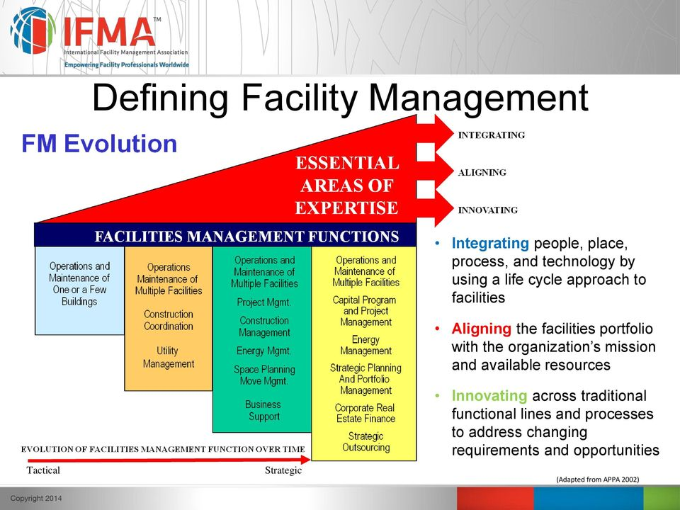 Sustainable Facility Management The Integration of