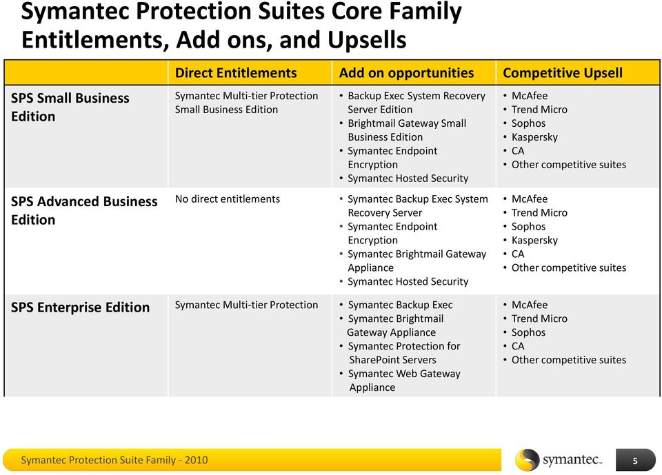 Symantec Protection Suite SMB Family: Comparison Matrices and
