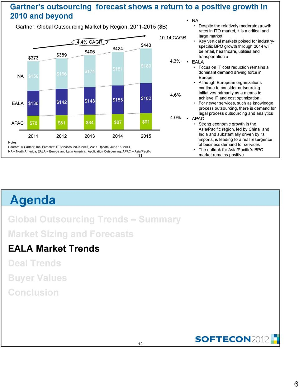 NA North America, EALA Europe and Latin America, Application Outsourcing, APAC Asia/Pacific 11 10-14 CAGR 4.3% 4.6% 4.