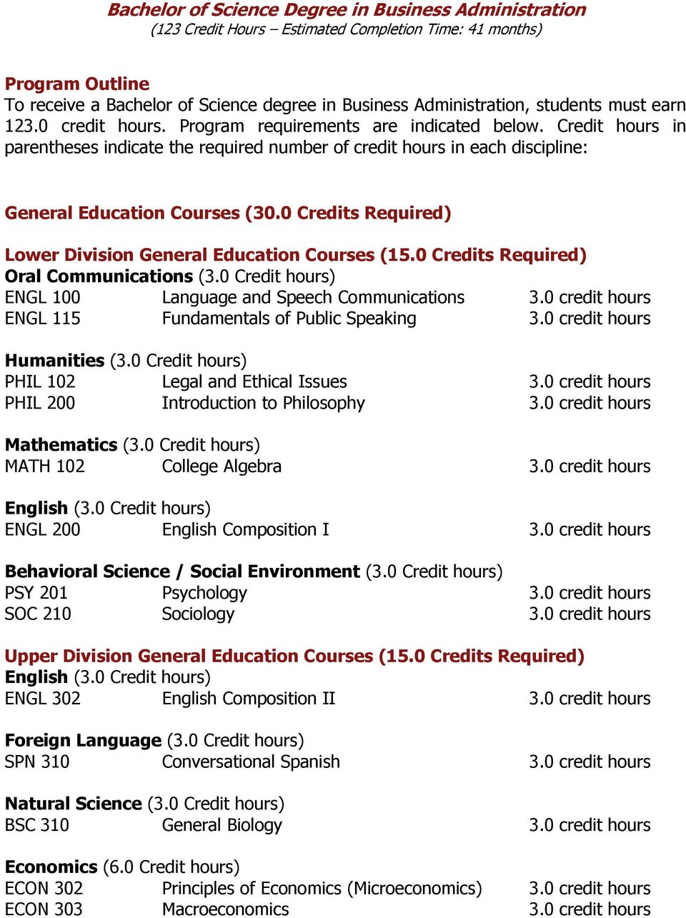 0 Credits Required) Oral Communications (3.0 Credit hours) ENGL 100 Language and Speech Communications 3.0 credit hours ENGL 115 Fundamentals of Public Speaking 3.0 credit hours Humanities (3.