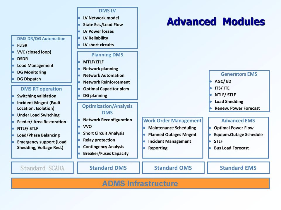 ADMS(Advanced Distribution Management System ) in Smart Grid