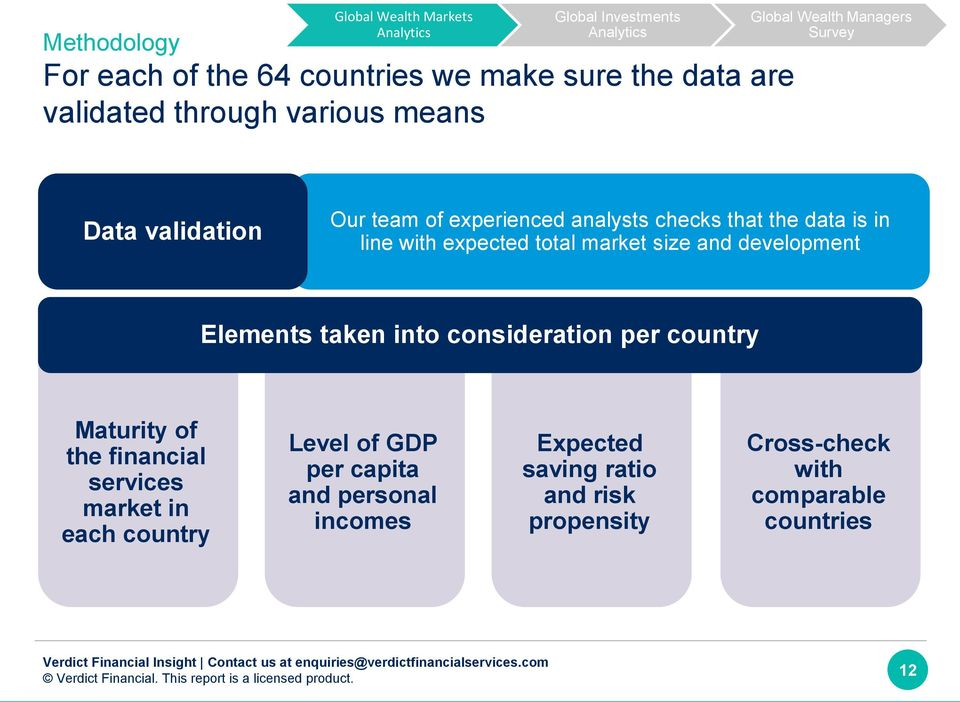 development Elements taken into consideration per country Maturity of the financial services market in each country