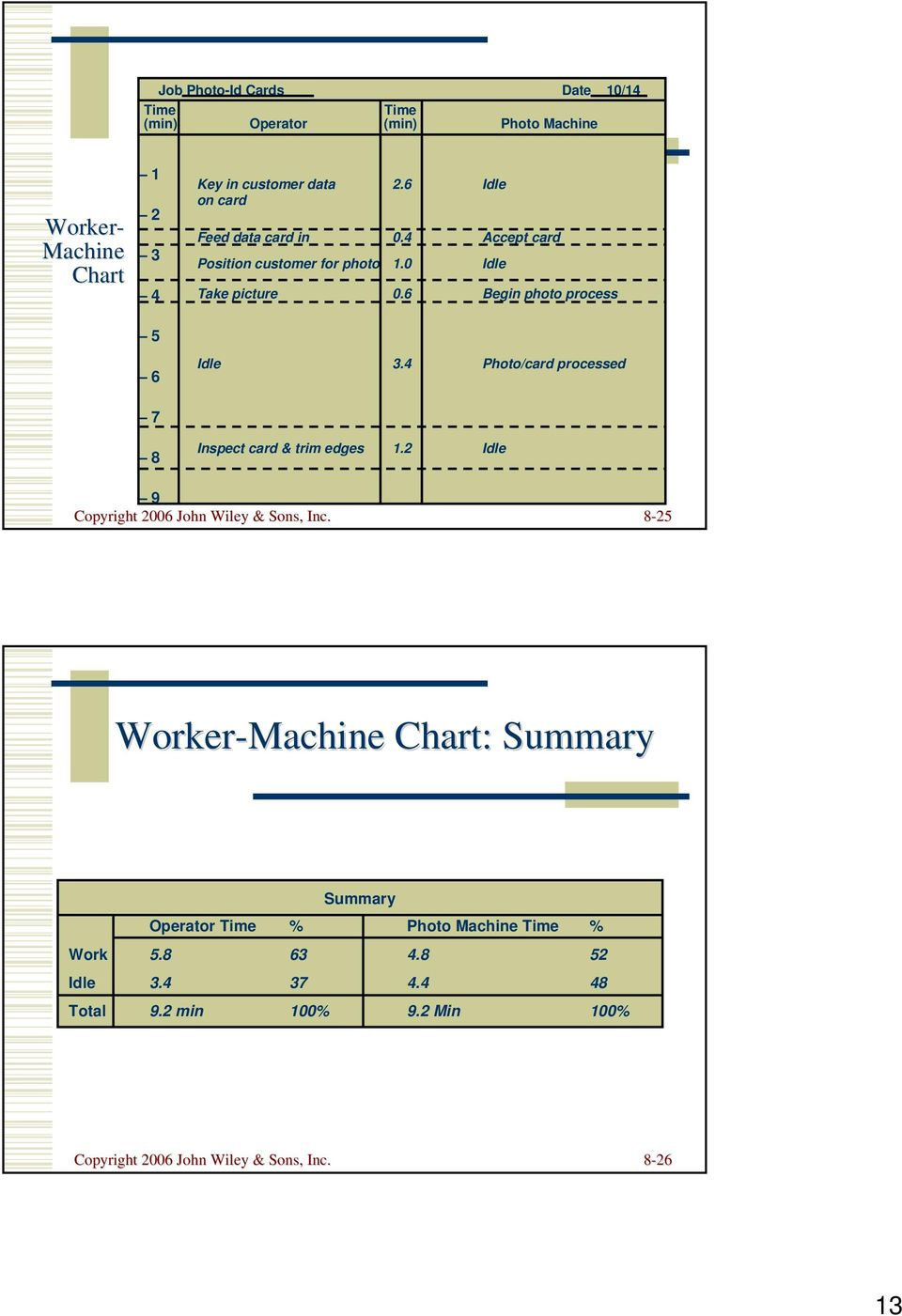 Chapter 8 Human Resources Operations Management 5 Th Edition Printable Maslow39s Pyramid Diagram Hierarchy Of Needs Chart 4 Photo Card Processed 7 Inspect Trim Edges 12 Idle 9 Copyright