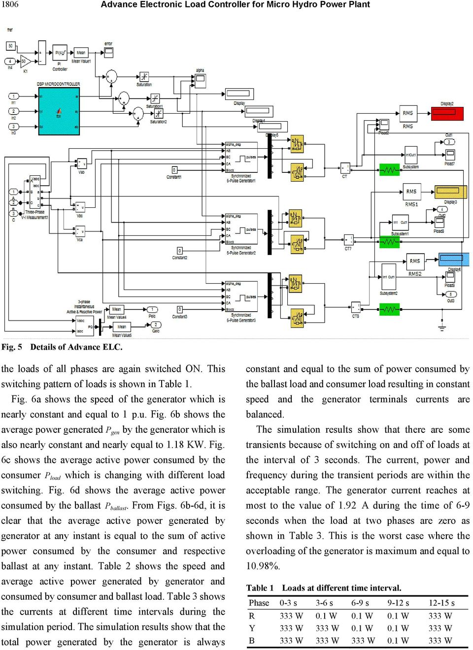 Advance Electronic Load Controller For Micro Hydro Power Plant Pdf Generator Diagram 6b Showss The Average Generated P Gen By Which Is Also Nearly Constant